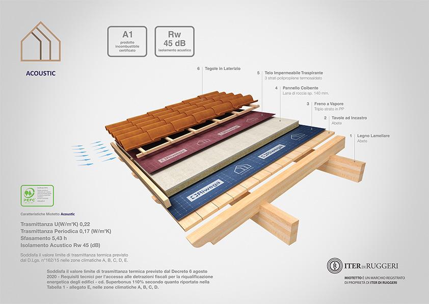 miotetto copertura in legno acoustic