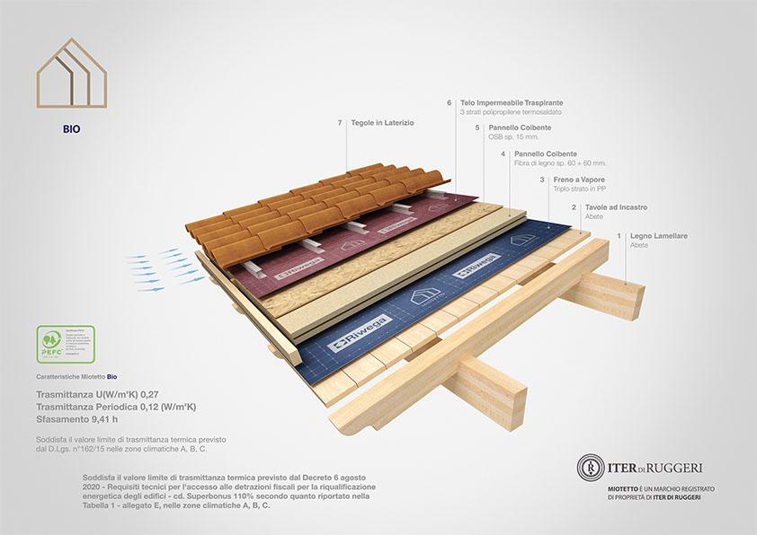miotetto copertura in legno bio