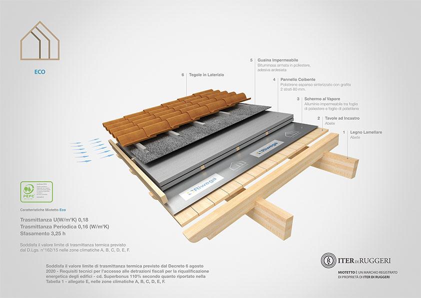 miotetto copertura in legno eco