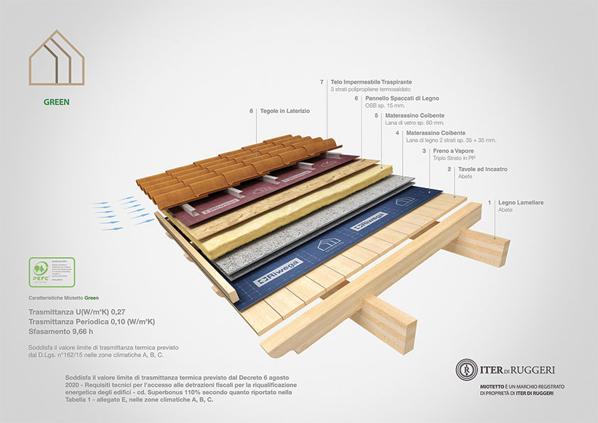 miotetto copertura in legno green