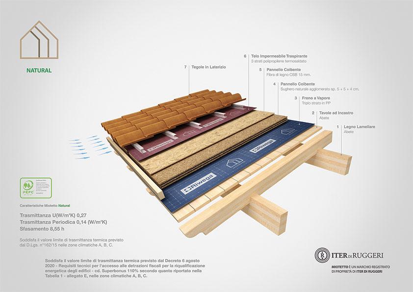 miotetto copertura in legno natural