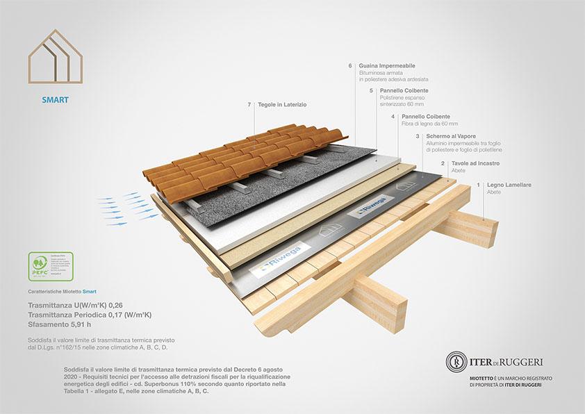 miotetto copertura in legno eco ventilato